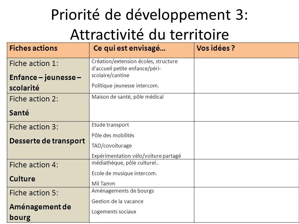 Priorité de développement 3: Attractivité du territoire