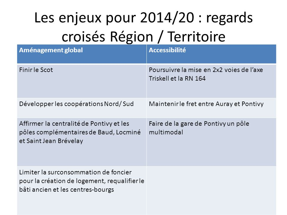 Les enjeux pour 2014/20 : regards croisés Région / Territoire