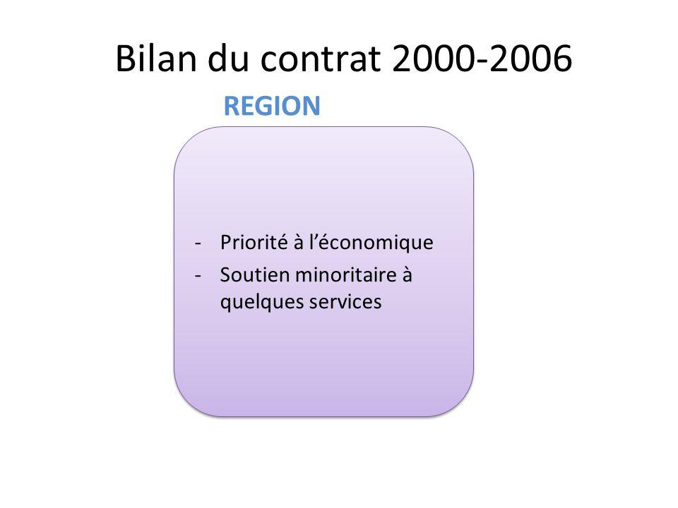 Bilan du contrat 2000-2006 REGION Priorité à l'économique