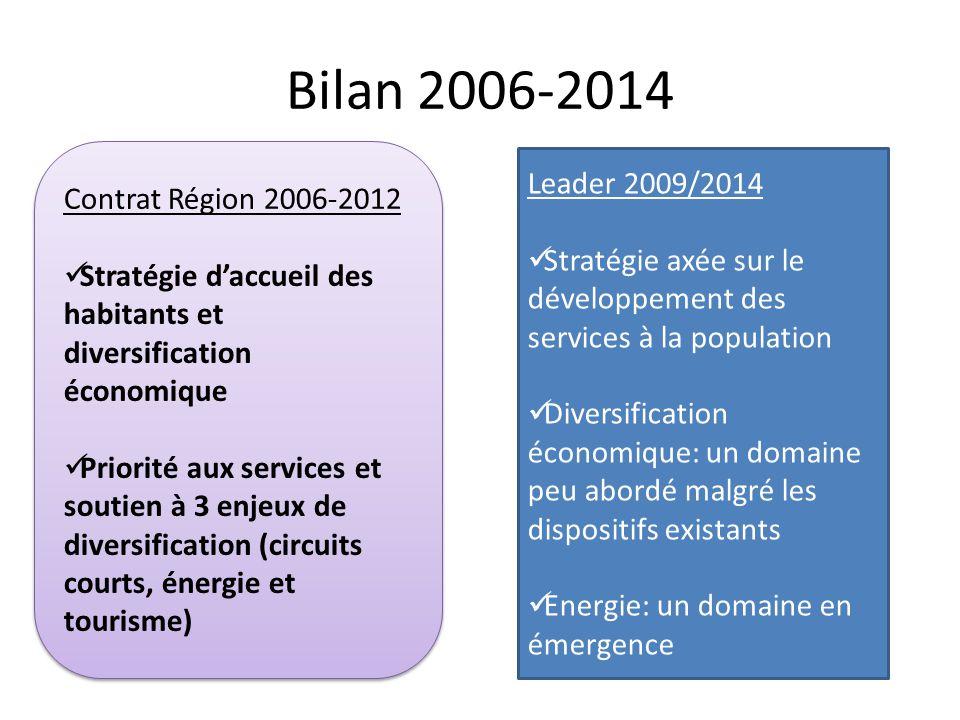 Bilan 2006-2014 Leader 2009/2014 Contrat Région 2006-2012