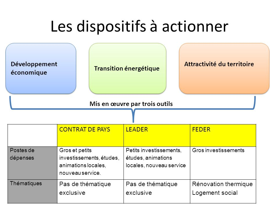 Les dispositifs à actionner
