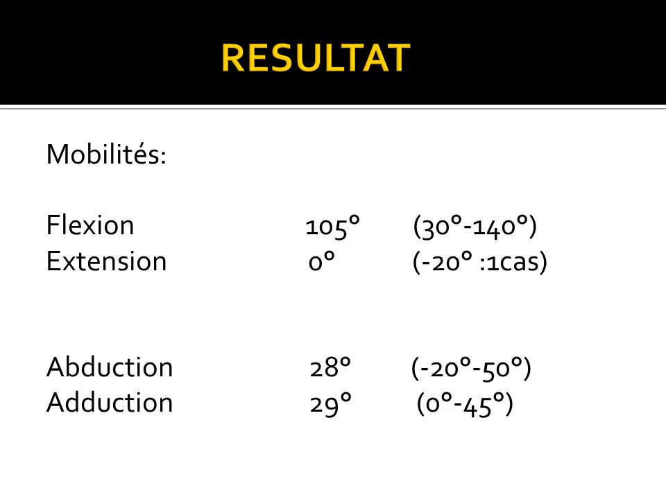 RESULTAT Mobilités: Flexion 105° (30°-140°) Extension 0° (-20° :1cas) Abduction 28° (-20°-50°) Adduction 29° (0°-45°)