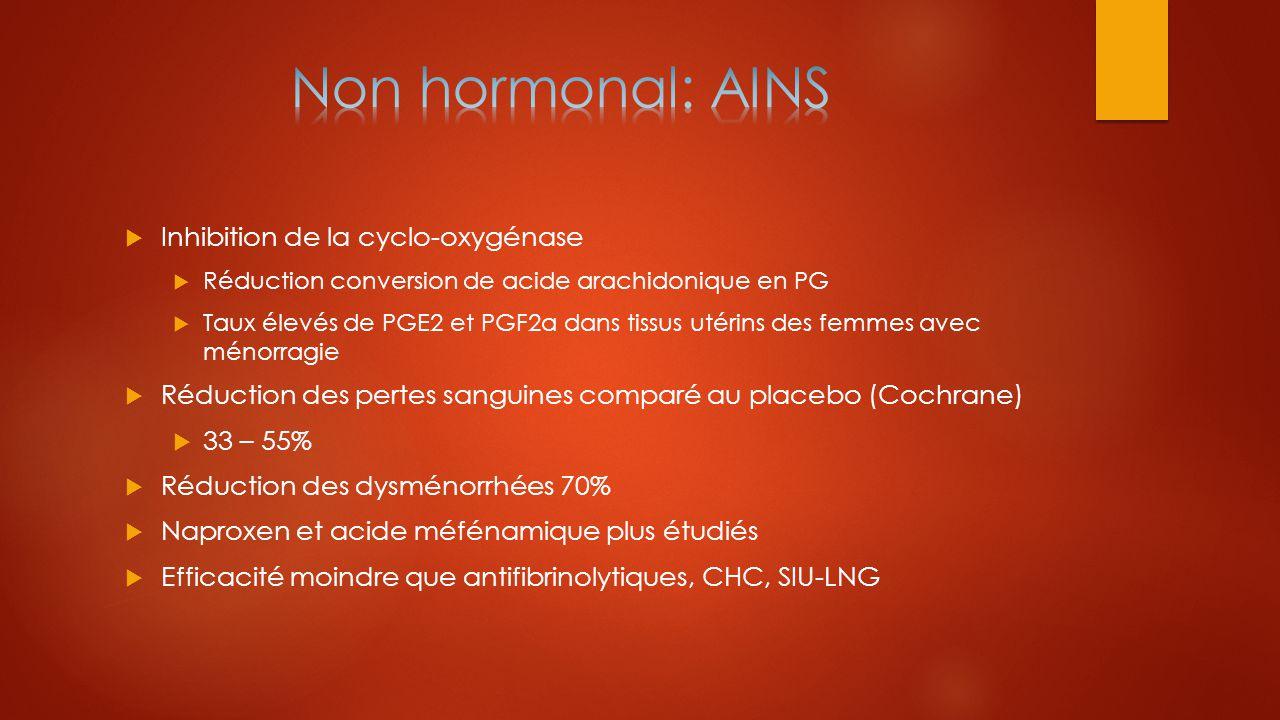 Non hormonal: AINS Inhibition de la cyclo-oxygénase