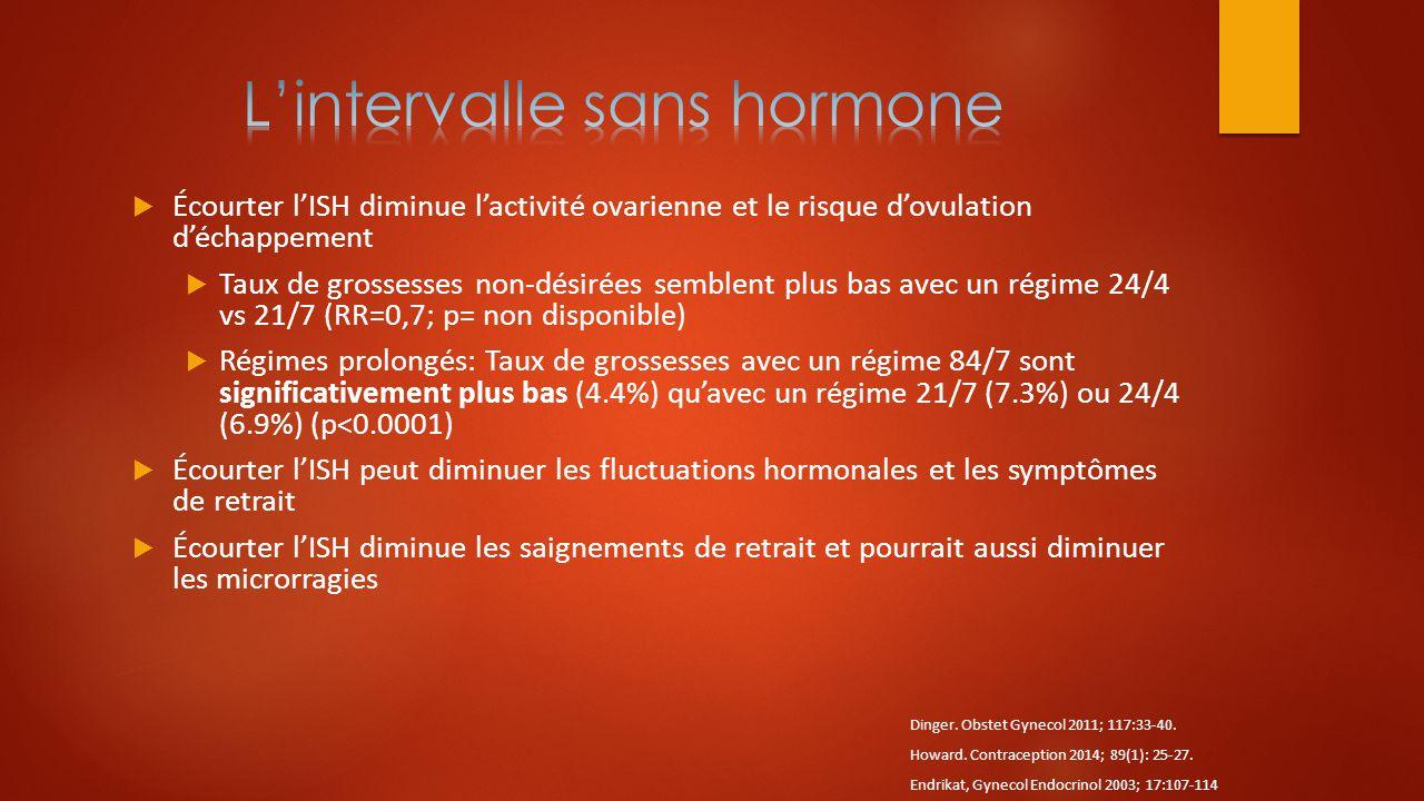 L'intervalle sans hormone