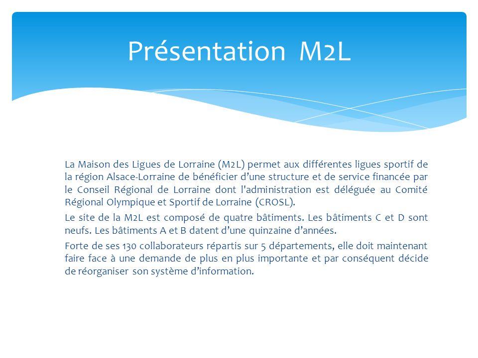 Présentation M2L