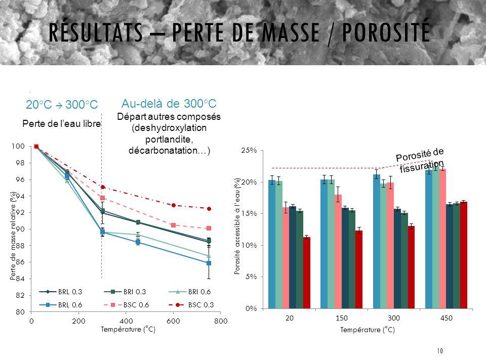 Résultats – perte de masse / porosité