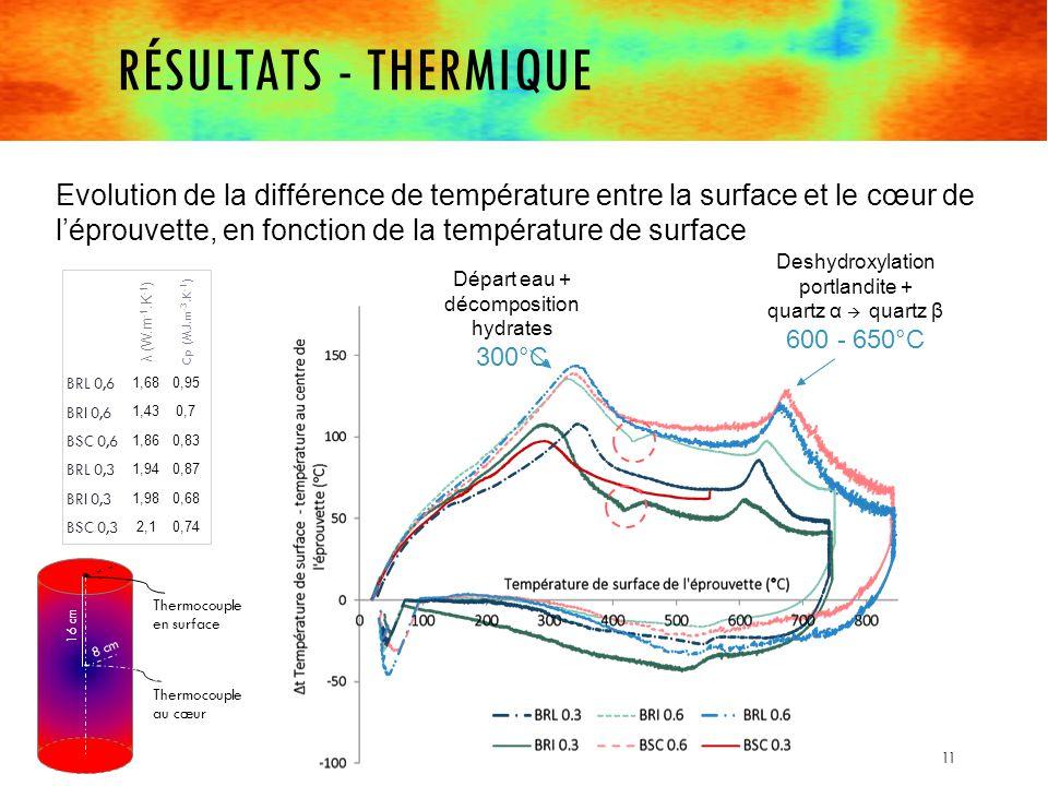 Résultats - thermique Evolution de la différence de température entre la surface et le cœur de l'éprouvette, en fonction de la température de surface.