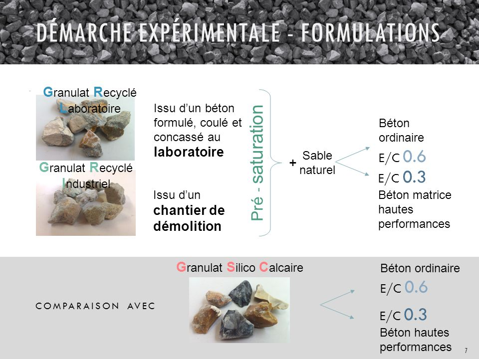 Démarche expérimentale - formulations