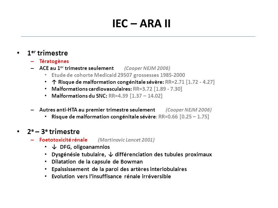 IEC – ARA II 1er trimestre 2e – 3e trimestre ↓ DFG, oligoanamnios