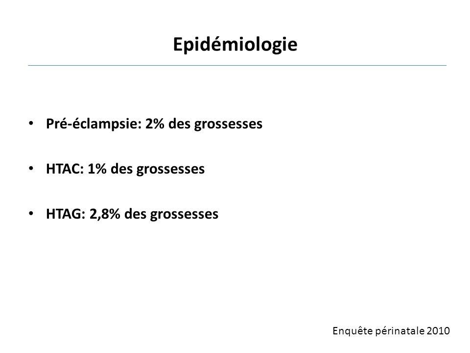 Epidémiologie Pré-éclampsie: 2% des grossesses HTAC: 1% des grossesses