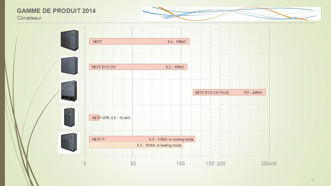 GAMME DE PRODUIT 2014 Climatiseur 50 100 130 200 250kW NEXT