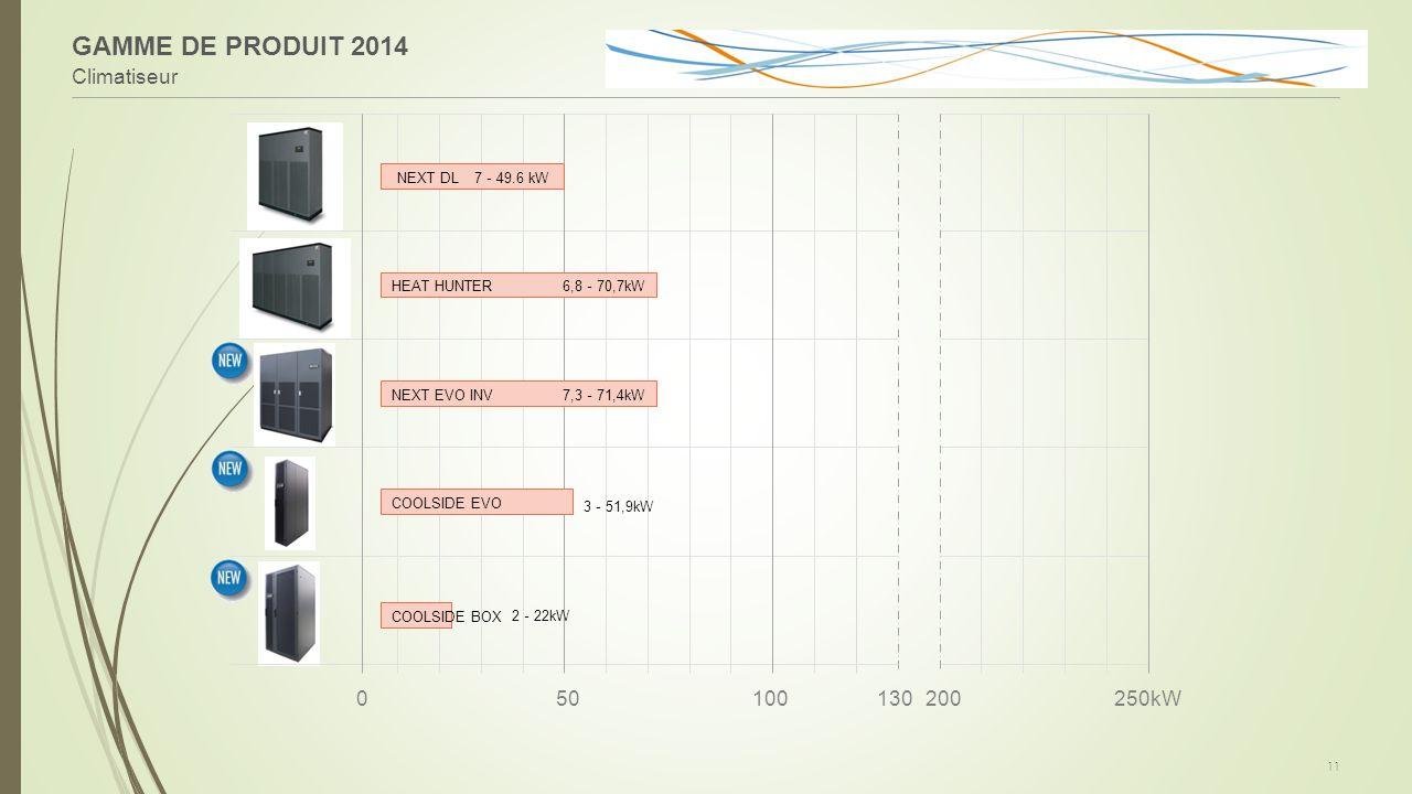 GAMME DE PRODUIT 2014 Climatiseur 50 100 130 200 250kW NEXT DL