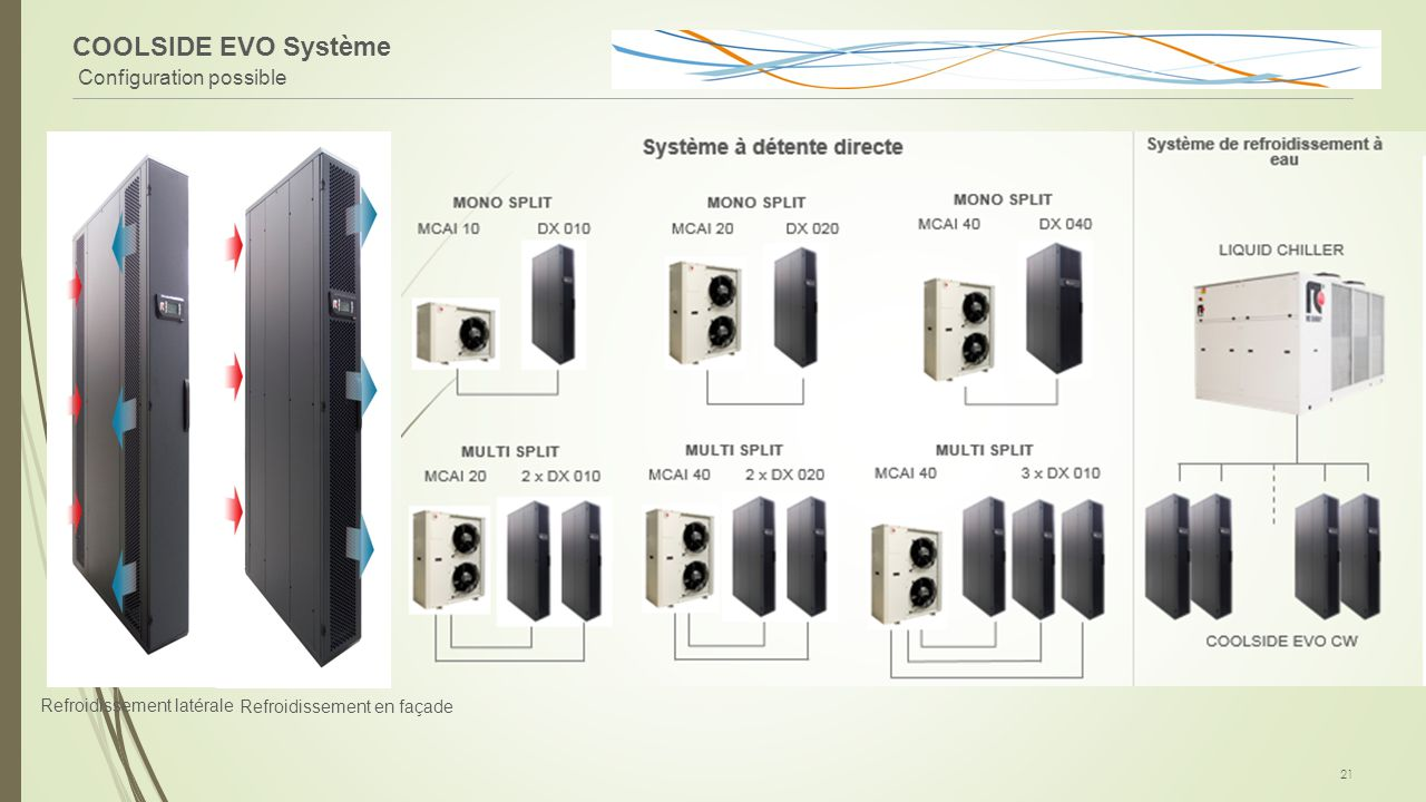 COOLSIDE EVO Système Configuration possible FieldBus