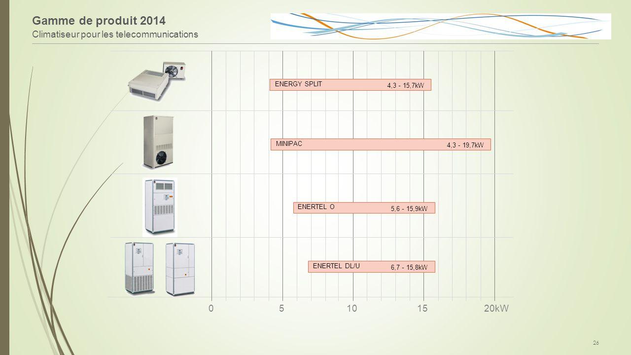 Gamme de produit 2014 Climatiseur pour les telecommunications 5 10 15