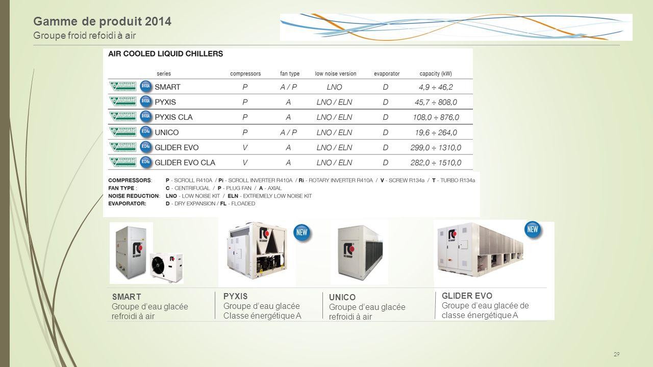 Gamme de produit 2014 Groupe froid refoidi à air GLIDER EVO