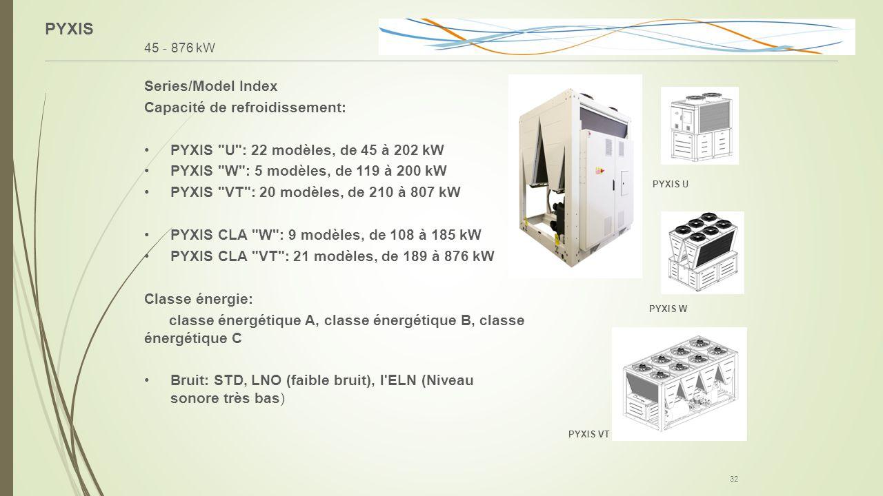 PYXIS Series/Model Index Capacité de refroidissement: