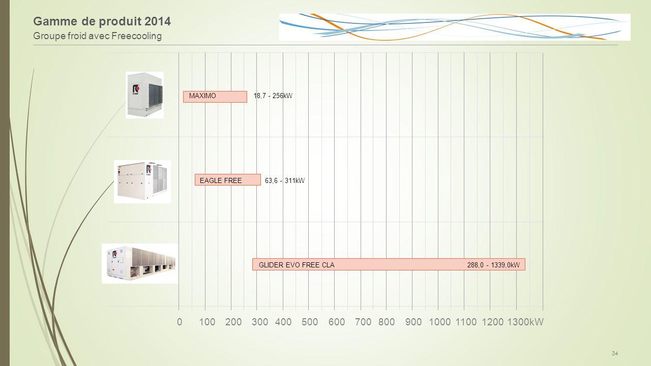 Gamme de produit 2014 Groupe froid avec Freecooling 100 200 300 400