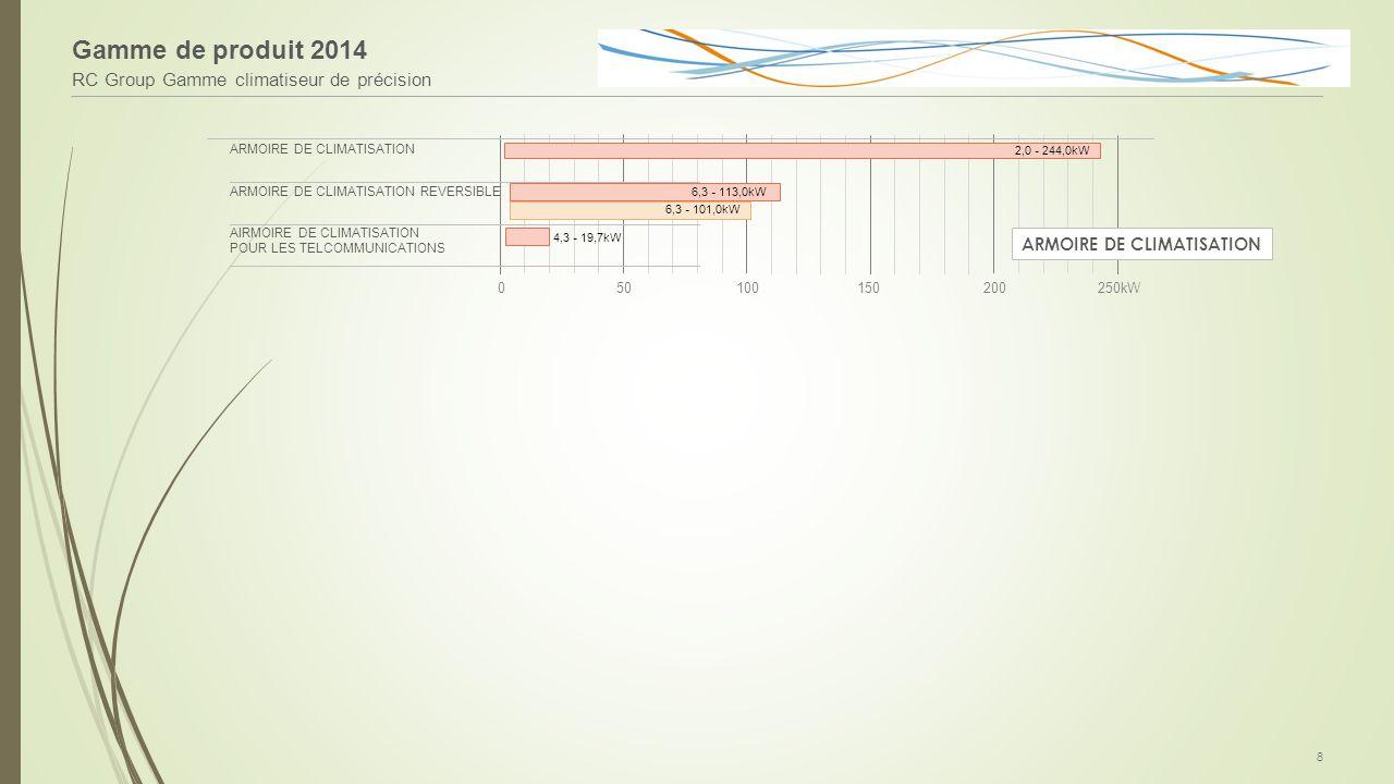 Gamme de produit 2014 RC Group Gamme climatiseur de précision
