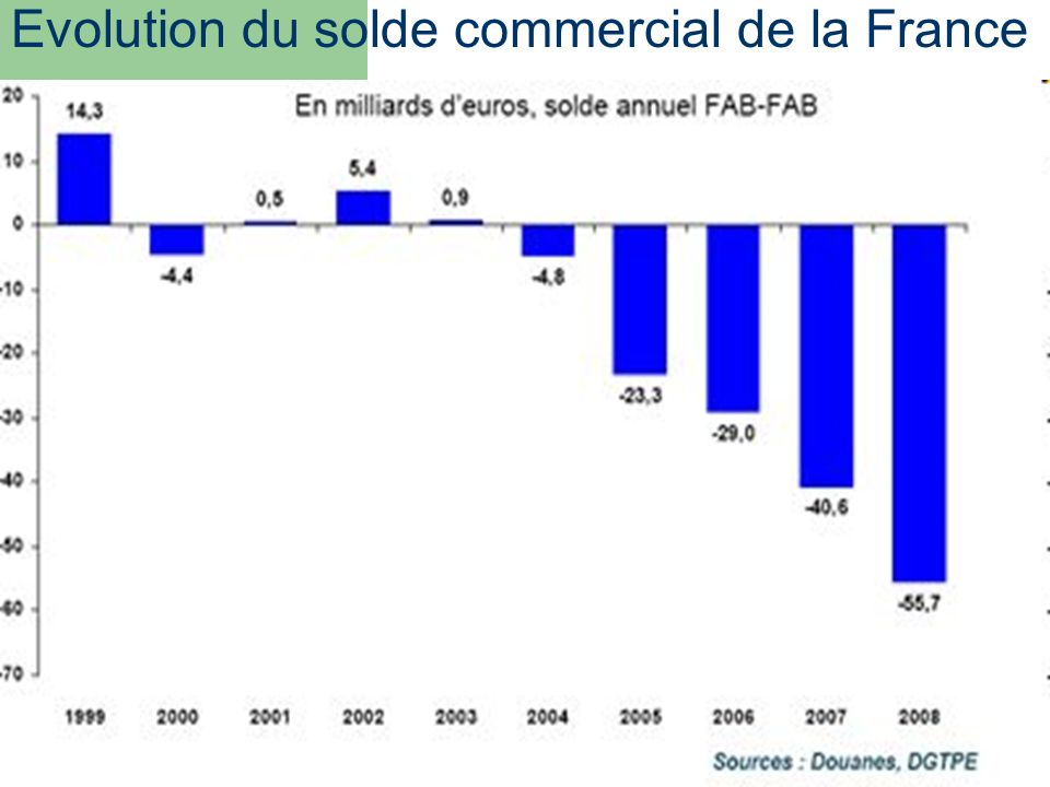 Evolution du solde commercial de la France