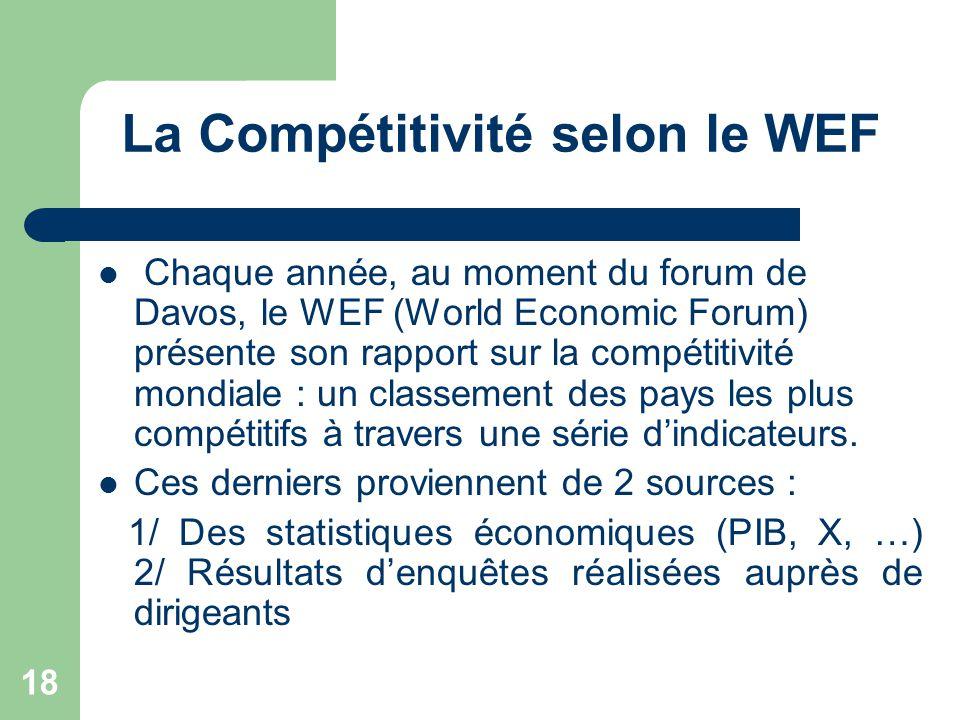La Compétitivité selon le WEF