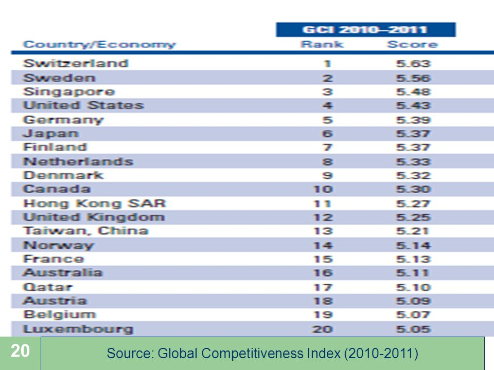 Source: Global Competitiveness Index (2010-2011)