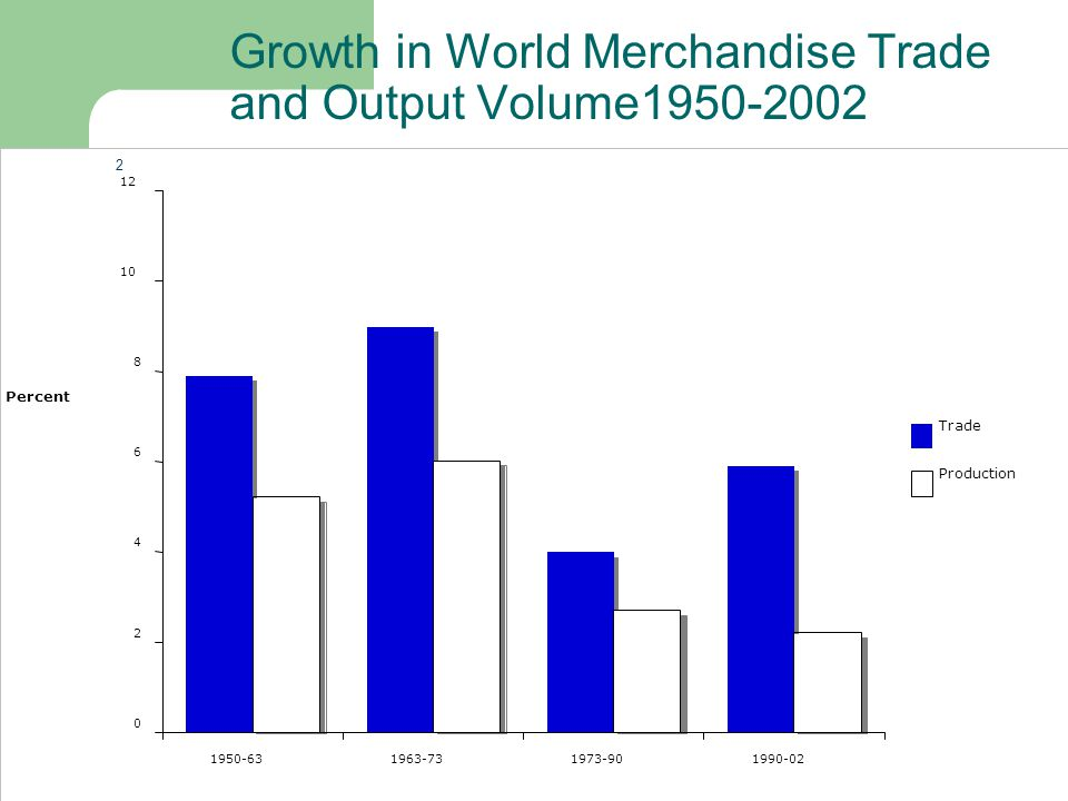 Growth in World Merchandise Trade and Output Volume1950-2002