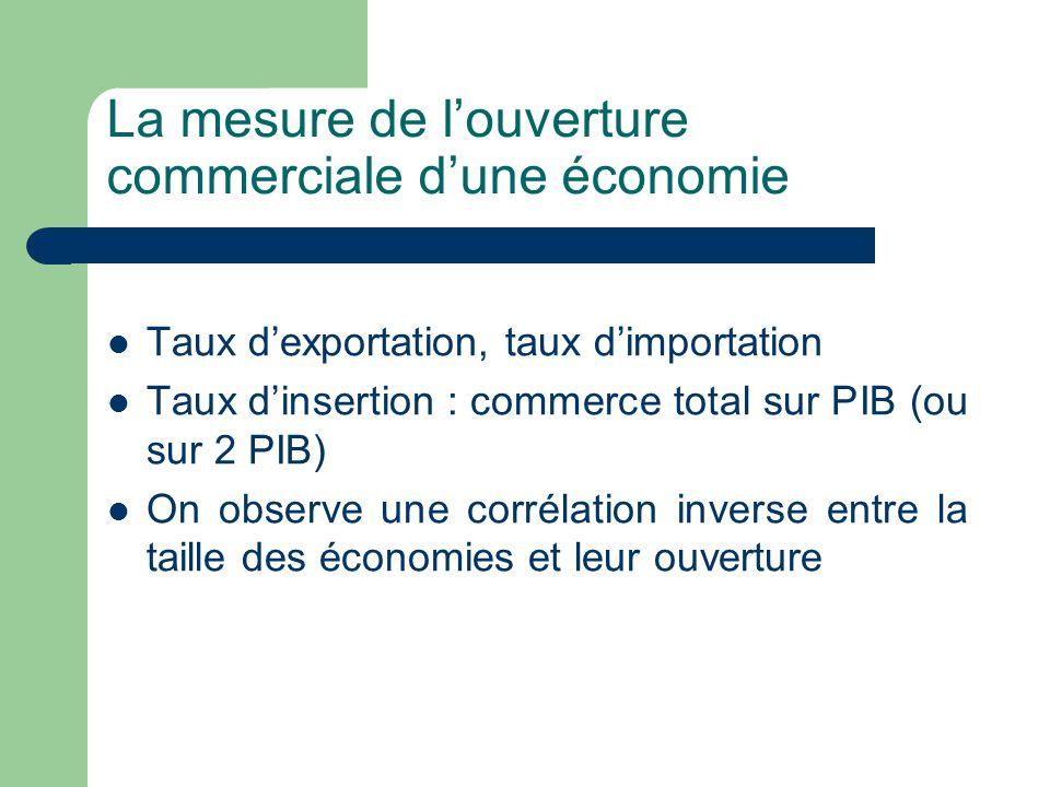 La mesure de l'ouverture commerciale d'une économie