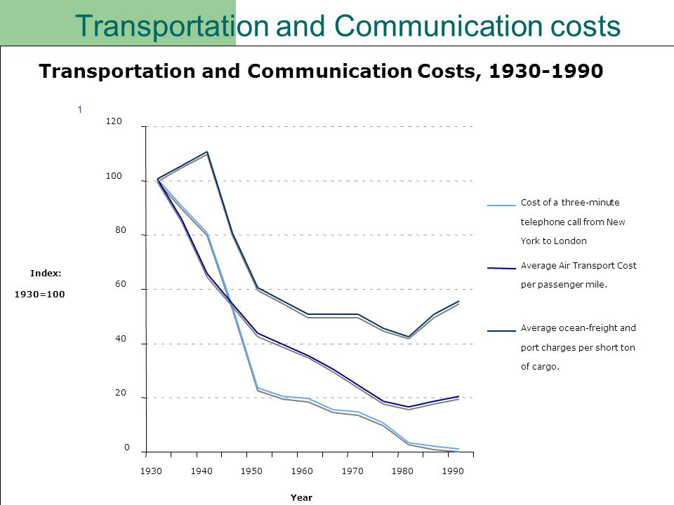 Transportation and Communication costs 1930-1990