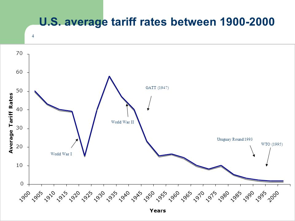 U.S. average tariff rates between 1900-2000