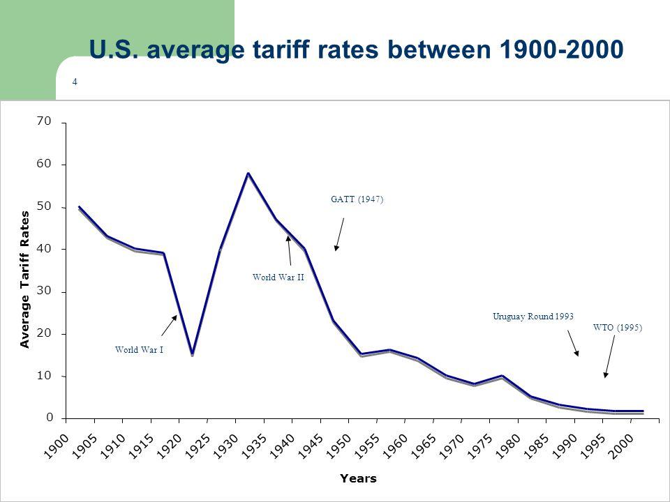 U.S. average tariff rates between 1900-2000