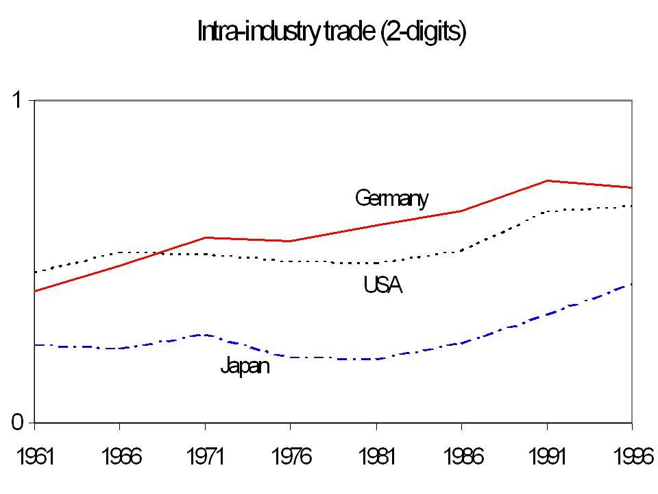 Measuring intra-industry trade