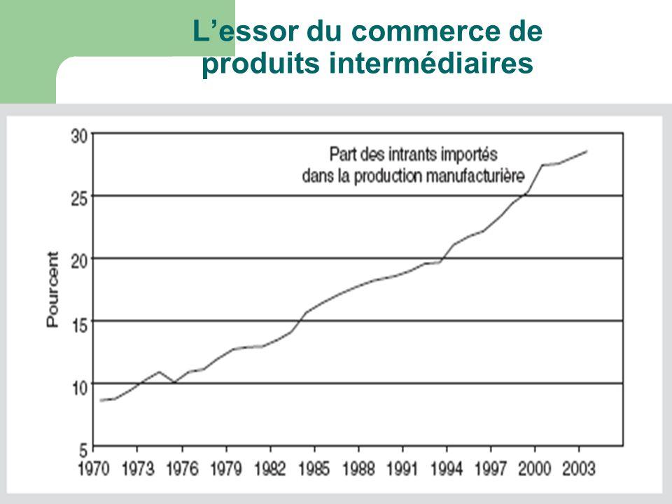 L'essor du commerce de produits intermédiaires