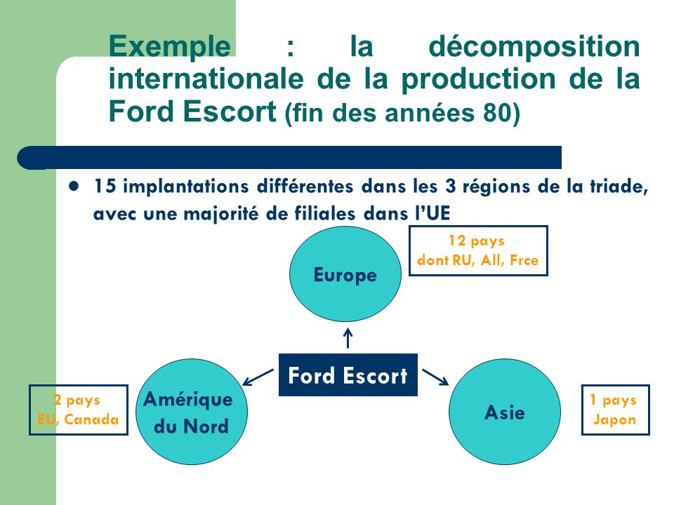 Exemple : la décomposition internationale de la production de la Ford Escort (fin des années 80)