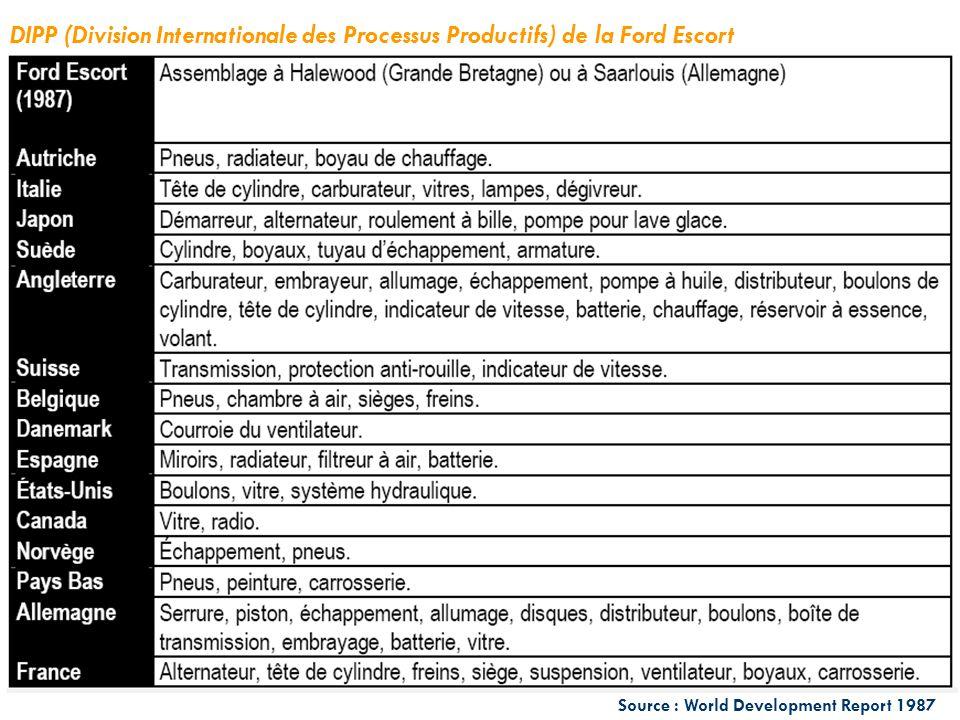 DIPP (Division Internationale des Processus Productifs) de la Ford Escort
