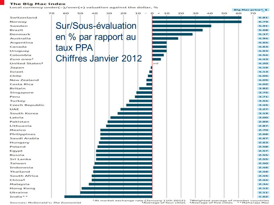 Sur/Sous-évaluation en % par rapport au taux PPA