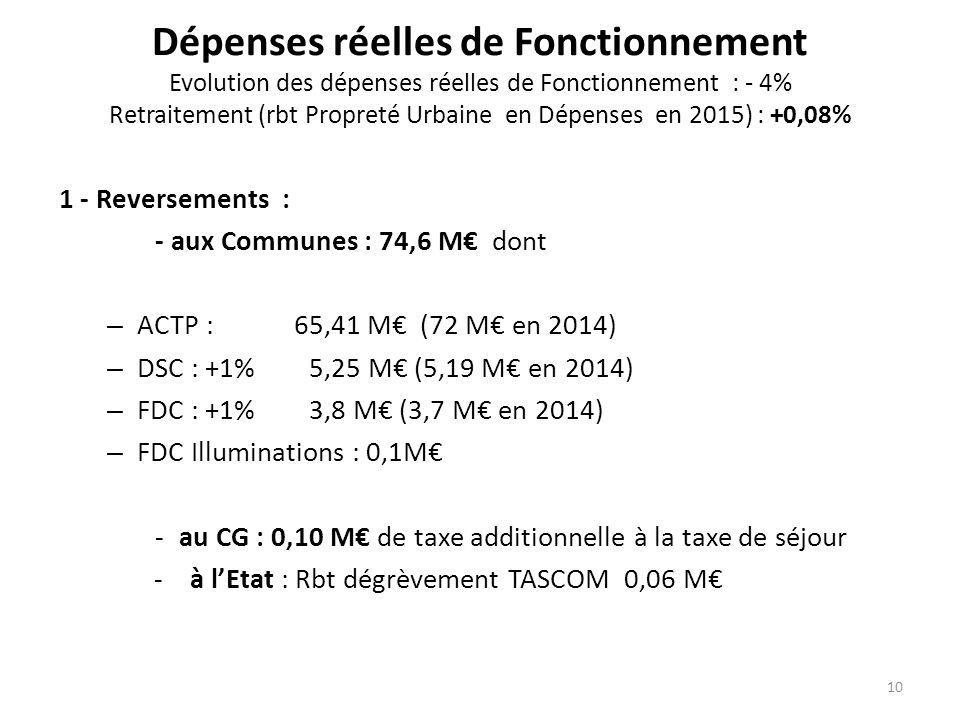Dépenses réelles de Fonctionnement Evolution des dépenses réelles de Fonctionnement : - 4% Retraitement (rbt Propreté Urbaine en Dépenses en 2015) : +0,08%