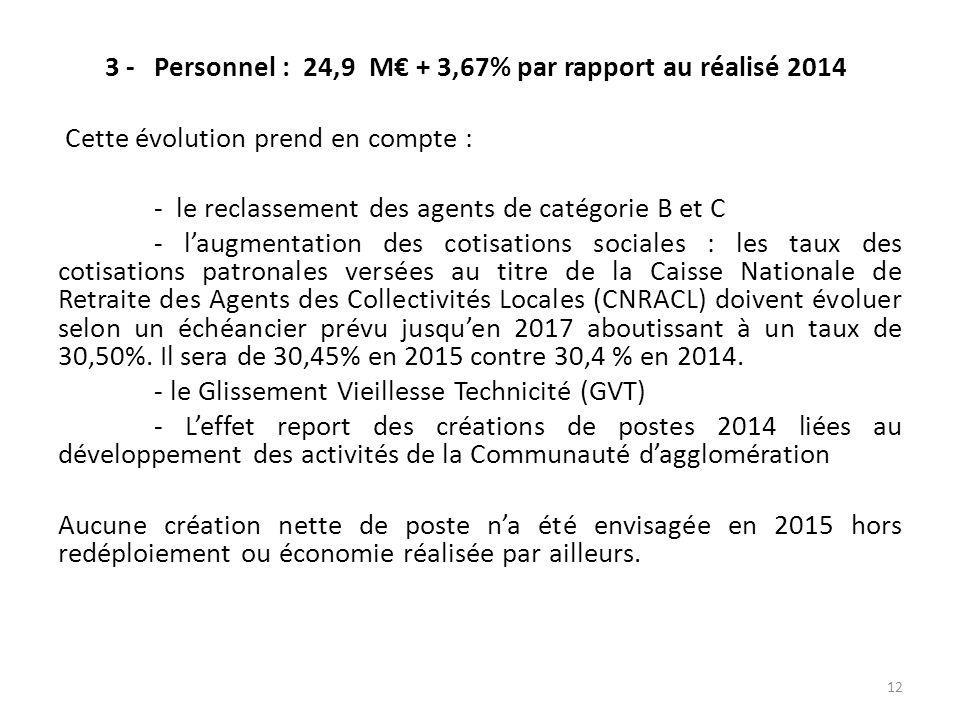 3 - Personnel : 24,9 M€ + 3,67% par rapport au réalisé 2014 Cette évolution prend en compte : - le reclassement des agents de catégorie B et C - l'augmentation des cotisations sociales : les taux des cotisations patronales versées au titre de la Caisse Nationale de Retraite des Agents des Collectivités Locales (CNRACL) doivent évoluer selon un échéancier prévu jusqu'en 2017 aboutissant à un taux de 30,50%.