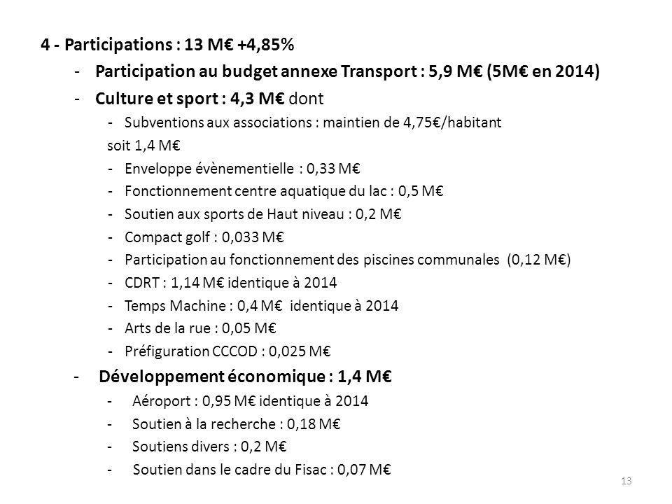 4 - Participations : 13 M€ +4,85%