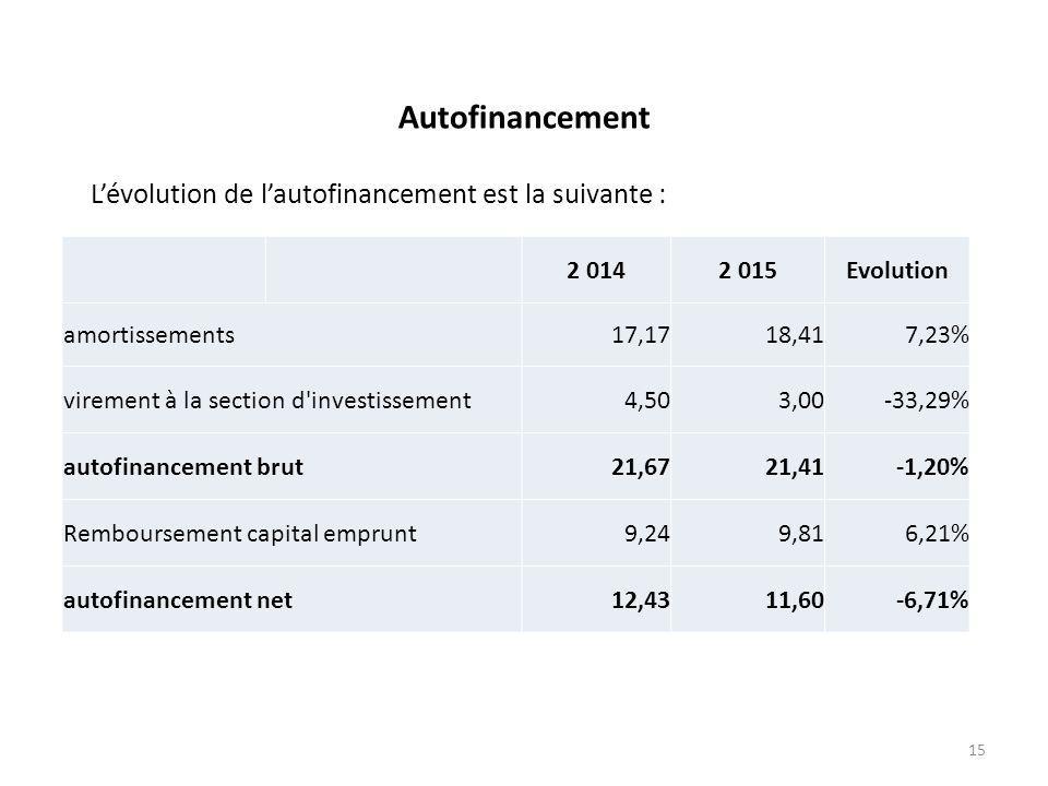 Autofinancement L'évolution de l'autofinancement est la suivante :