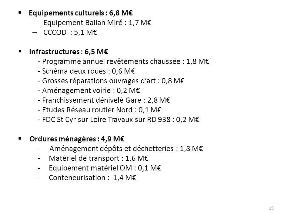 Equipements culturels : 6,8 M€