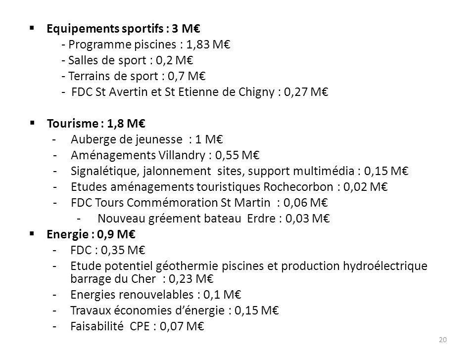 Equipements sportifs : 3 M€