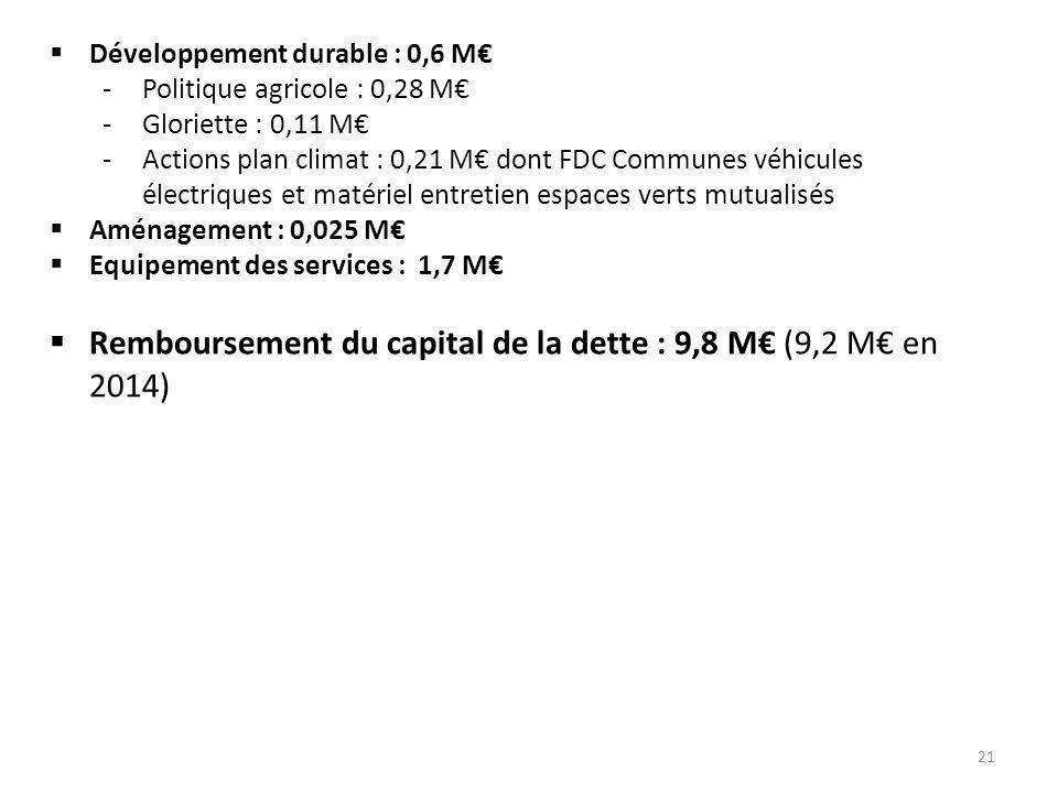 Remboursement du capital de la dette : 9,8 M€ (9,2 M€ en 2014)