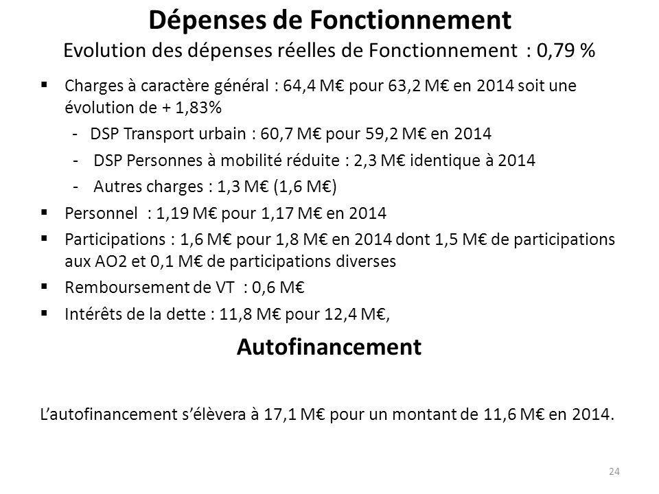 Dépenses de Fonctionnement Evolution des dépenses réelles de Fonctionnement : 0,79 %