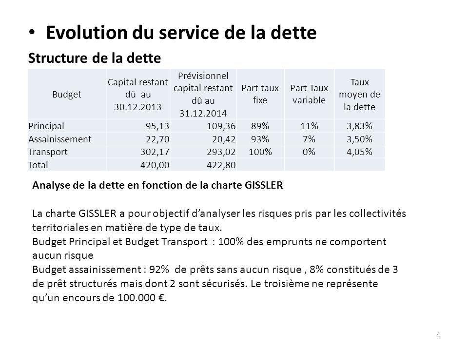Prévisionnel capital restant dû au 31.12.2014