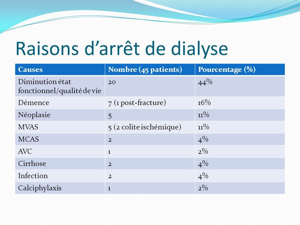 Raisons d'arrêt de dialyse
