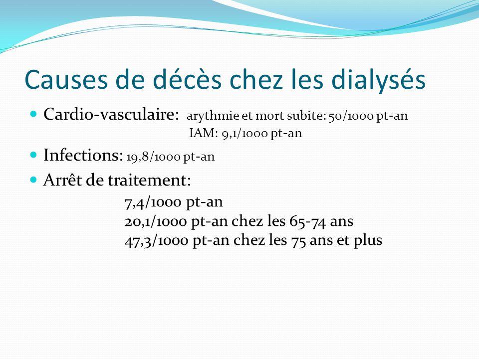 Causes de décès chez les dialysés