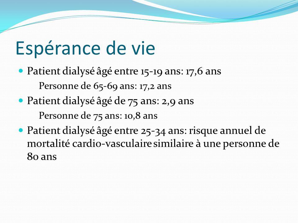 Espérance de vie Patient dialysé âgé entre 15-19 ans: 17,6 ans