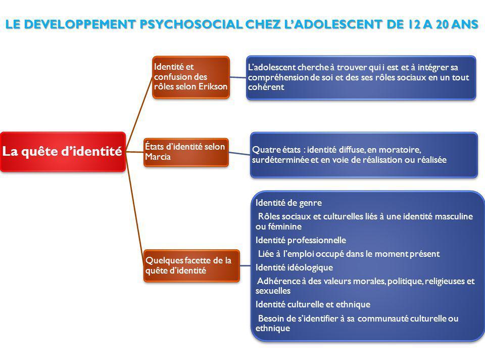 LE DEVELOPPEMENT PSYCHOSOCIAL CHEZ L'ADOLESCENT DE 12 A 20 ANS