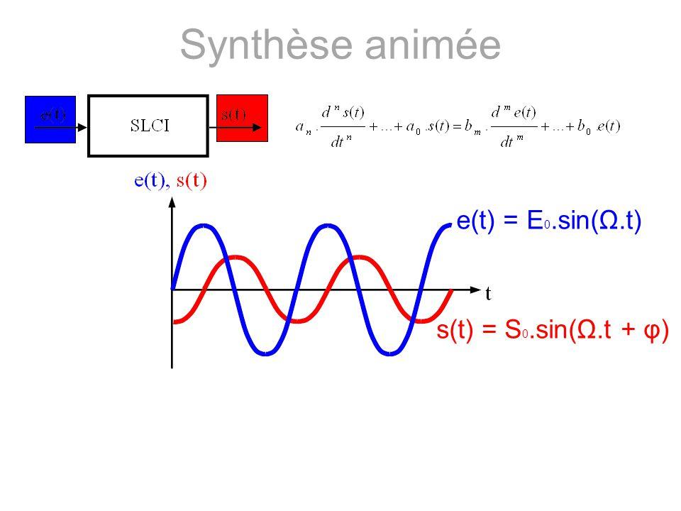 Synthèse animée e(t) = E0.sin(Ω.t) s(t) = S0.sin(Ω.t + φ)