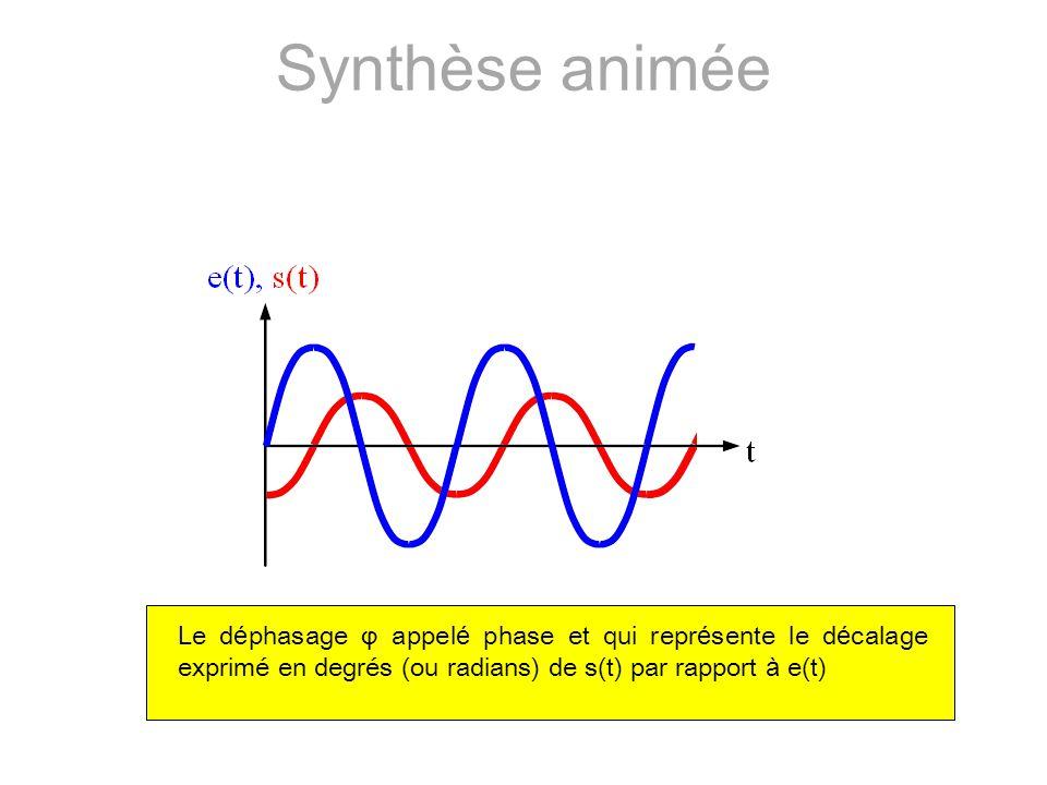 Synthèse animée Le déphasage φ appelé phase et qui représente le décalage exprimé en degrés (ou radians) de s(t) par rapport à e(t)